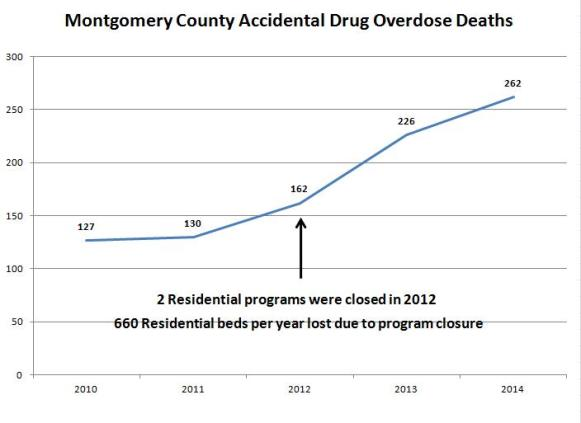 drug overdoes chart for Mont. Co