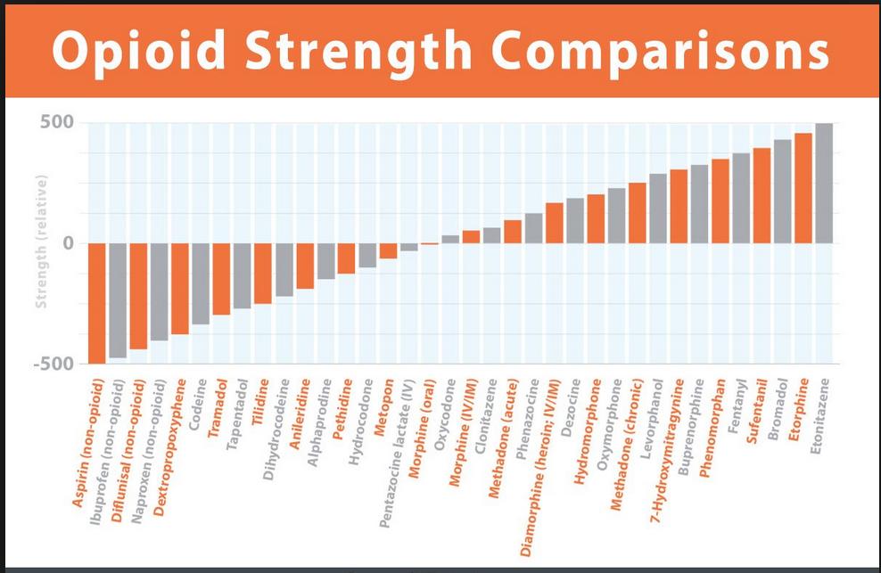Opioid strength chart